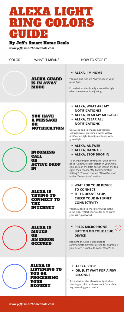 Alexa Light Ring Colors Guide Infographic